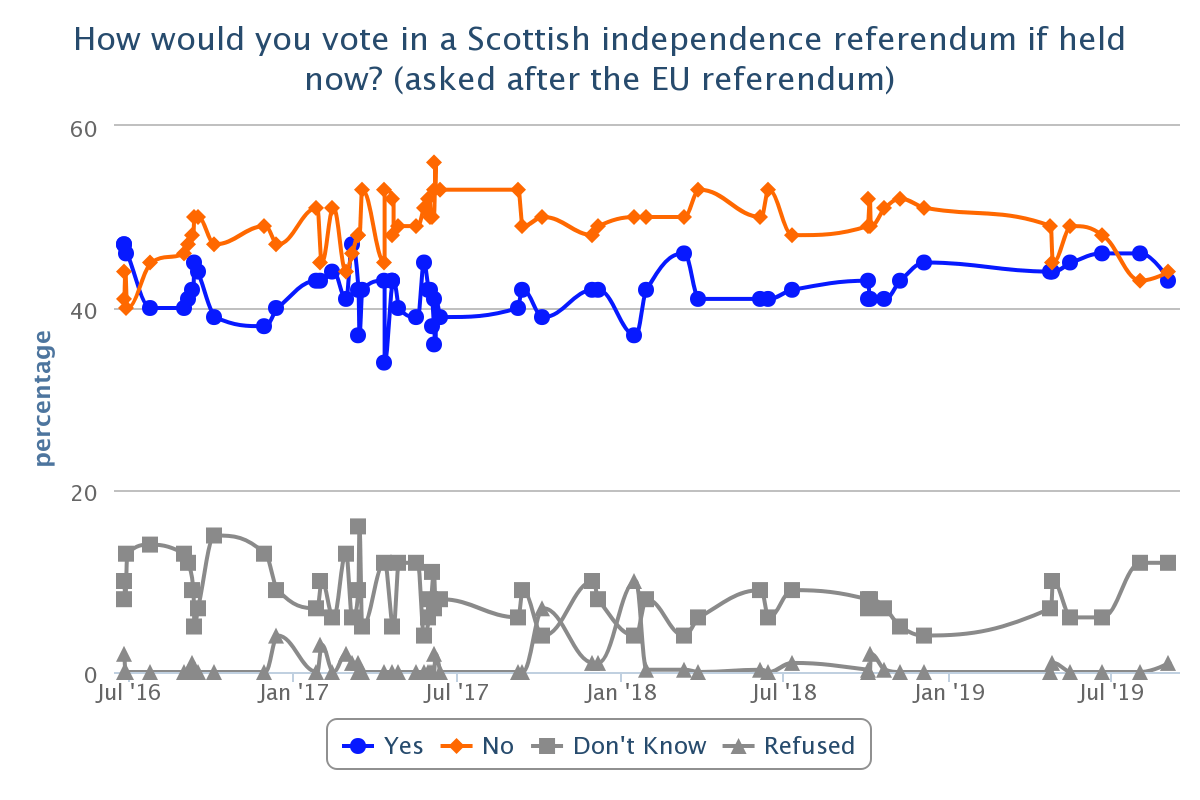 independence what scotland thinks