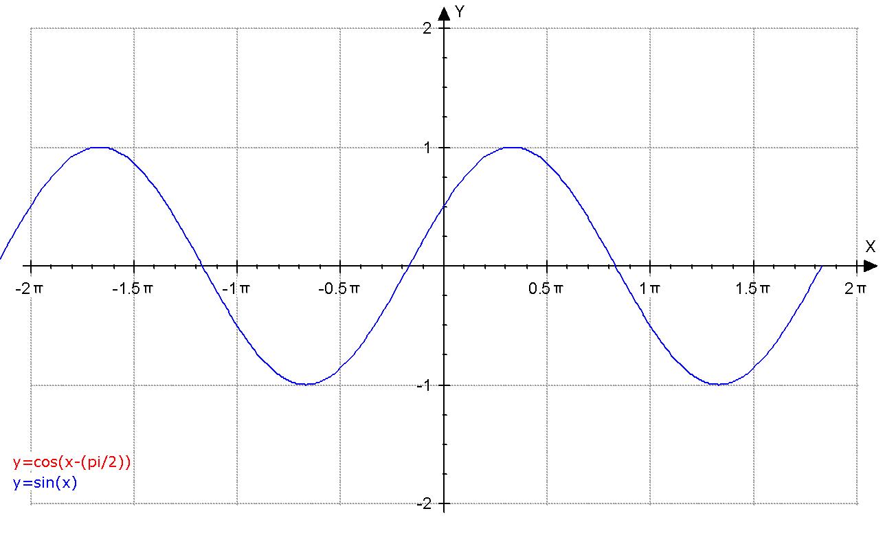 Mathematical Investigation