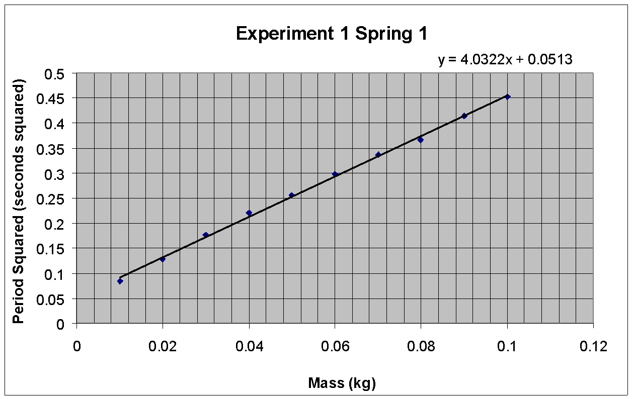Experiment To Determine Gravity From A Spring Using