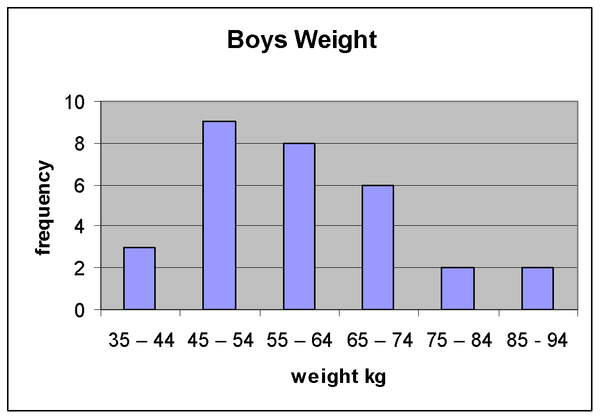 The Relationship Between Height And Weight For Students Of