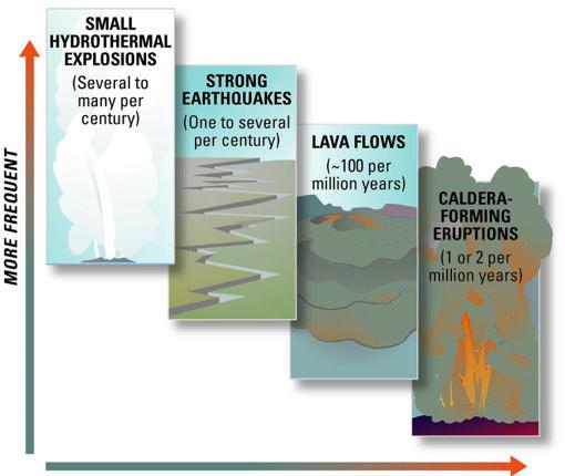 El vulcanismo de Yellowstone genera explosiones hidrotermales, terremotos, coladas de lava y supererupciones. Los fenómenos más peligrosos son menos frecuentes