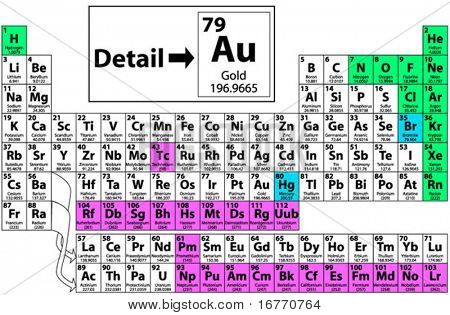 Name symbol periodic table periodic diagrams science complete periodic table of the elements including atomic number urtaz Images