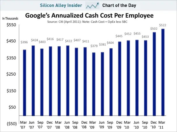 chart of the day, google cash cost per employee, april 2011