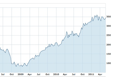 apple stock chart 6.4.11