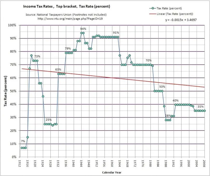 The top bracket of income tax (35%) sits is very low compared to historical rates