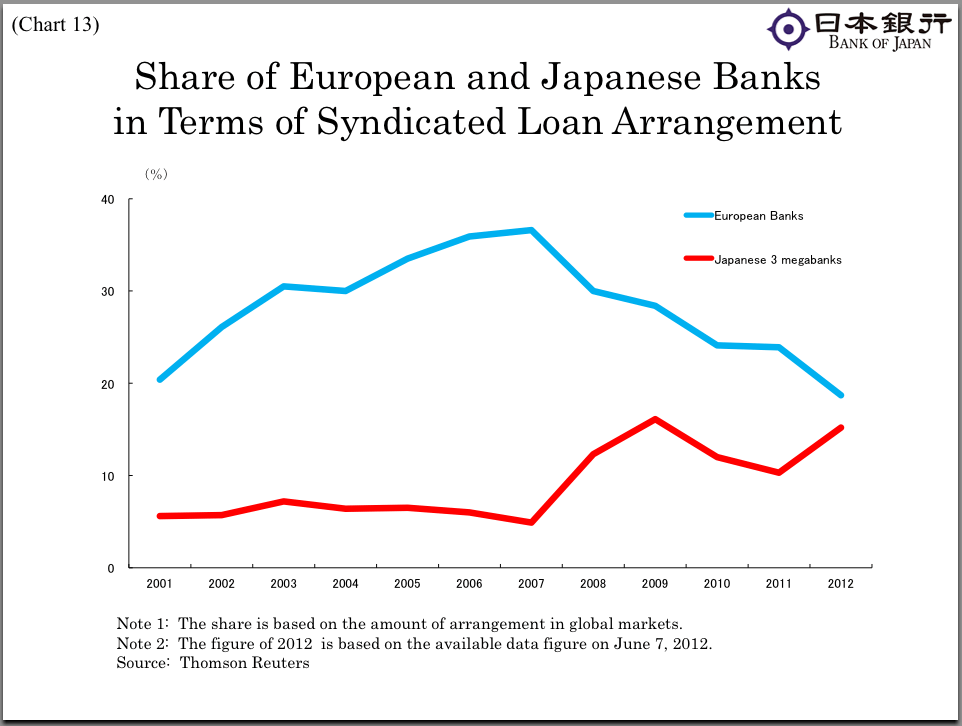 Japanese banks are filling in where deleveraging European banks have been scaling back