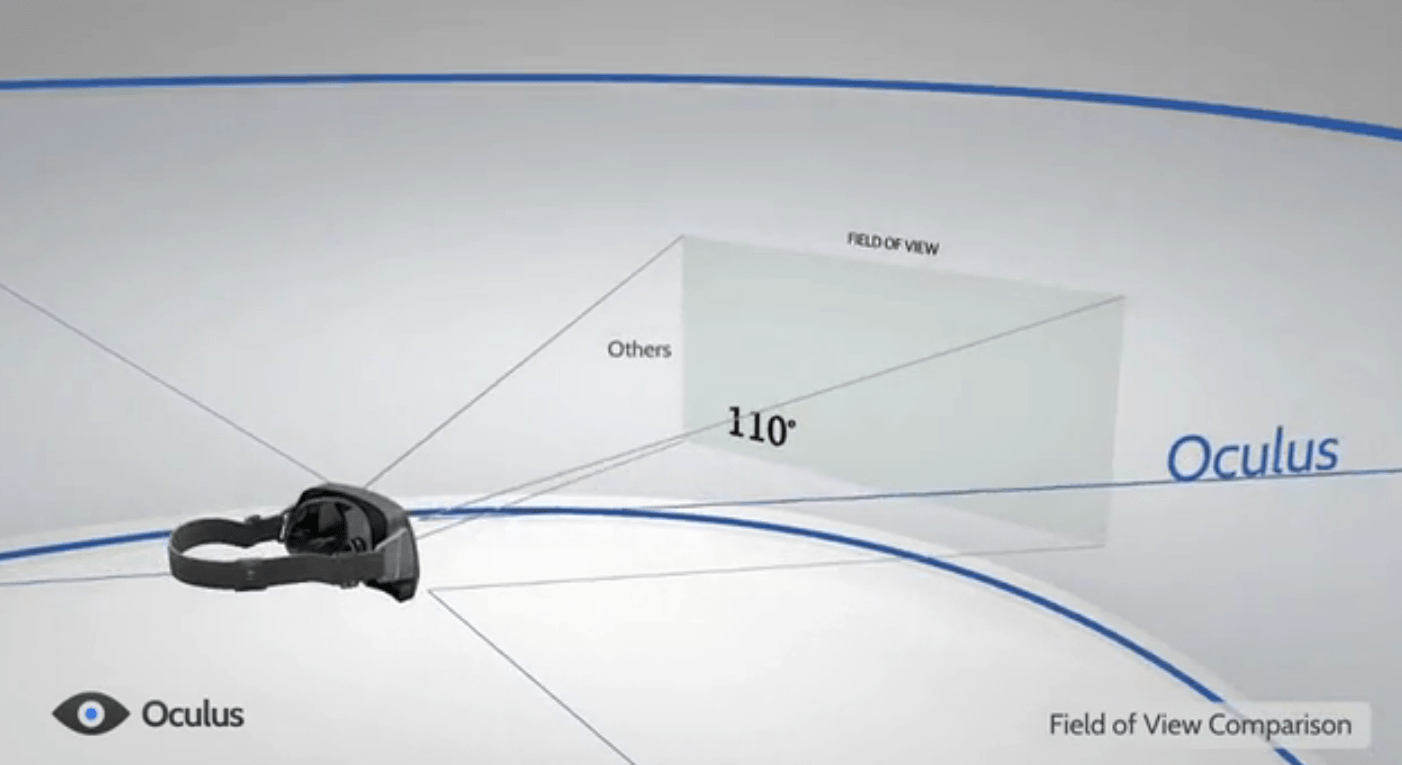 With the Oculus Rift, you get a diagonal view of 110 degrees, meaning you're no longer looking at a screen. You actually feel like you're inside that world.