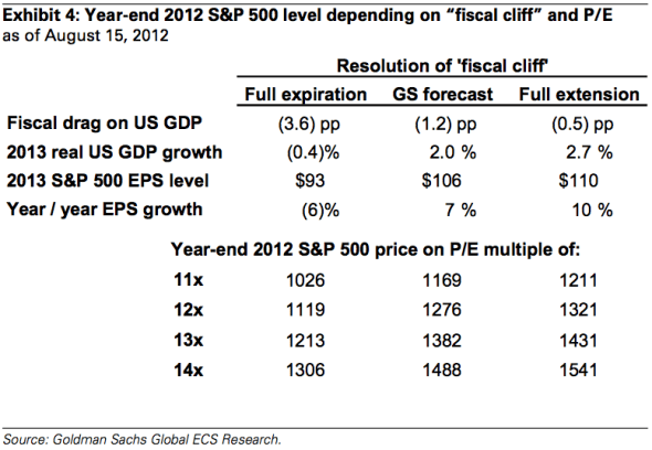 Fiscal cliff market outcomes