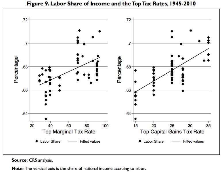 Share Of Income To Labor