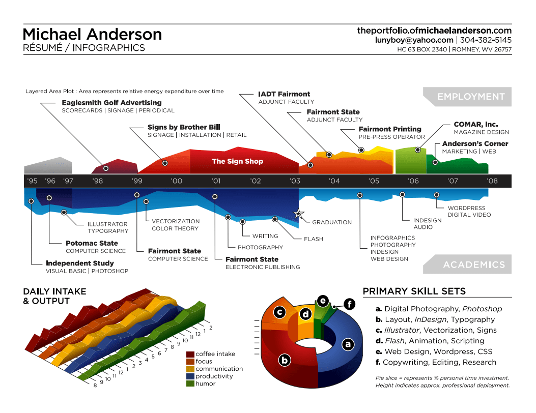 Michael Anderson designed this resume to convey as much information as possible.