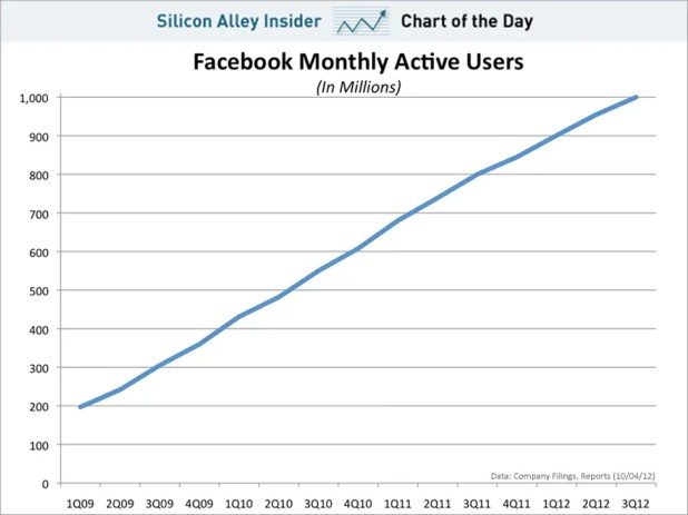 chart of the day, facebook monthly active users, oct 2012