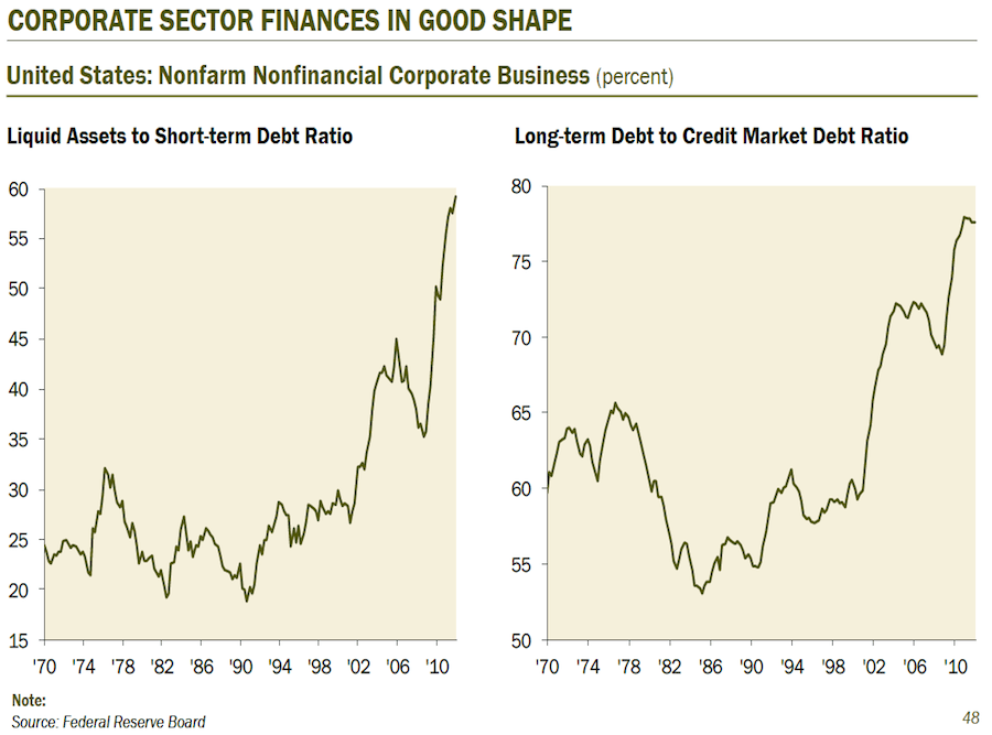 The good news is that corporate sector finances are generally in good shape.