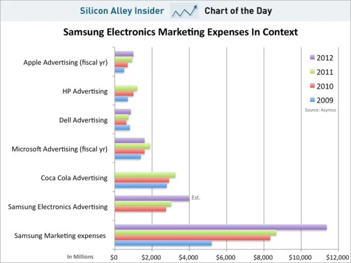 chart of the day, samsung's marketing budget in context, november 2012