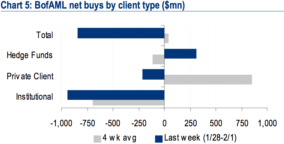 BAML client flows net buys stocks