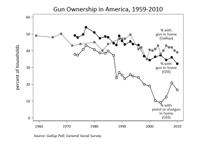 As the national rate of gun ownership declines ...