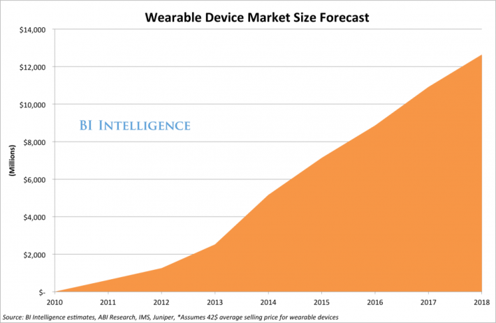 wearable device market size forecast
