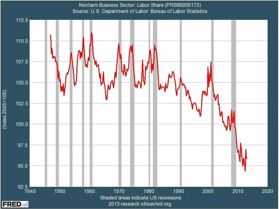 Labor share of income