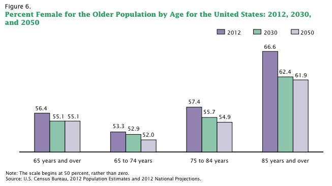 census aging percent female