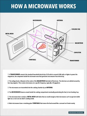How Do Microwaves Work?  Business Insider