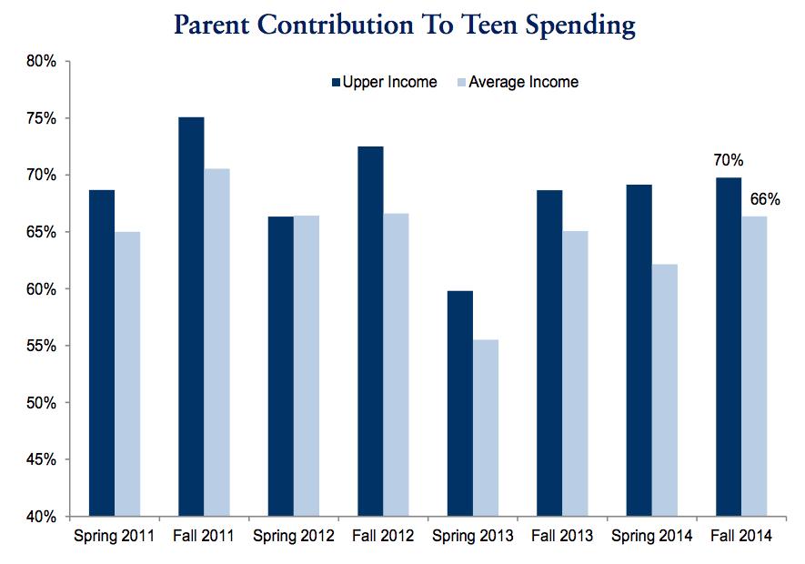 teen survey