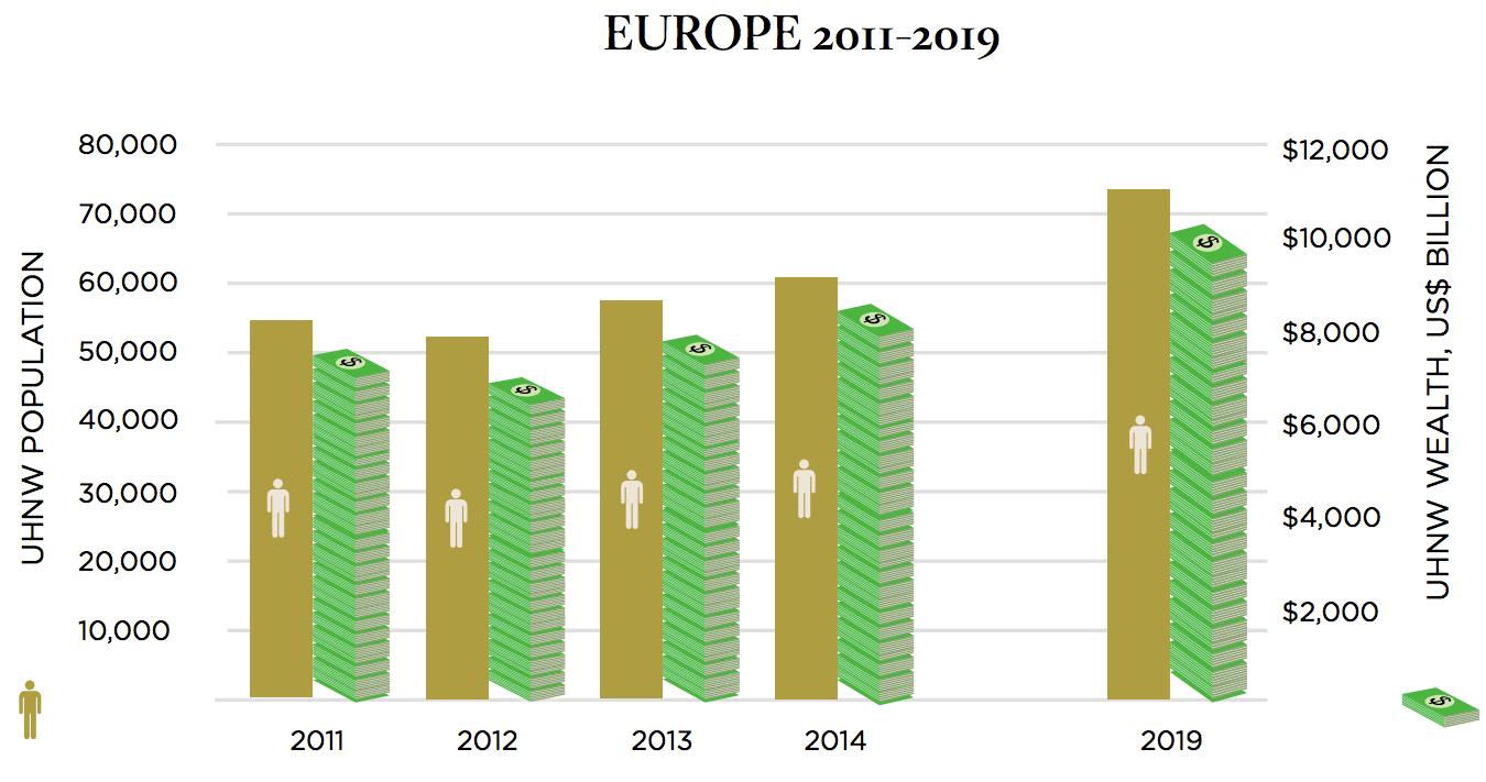 Europe UNHWs