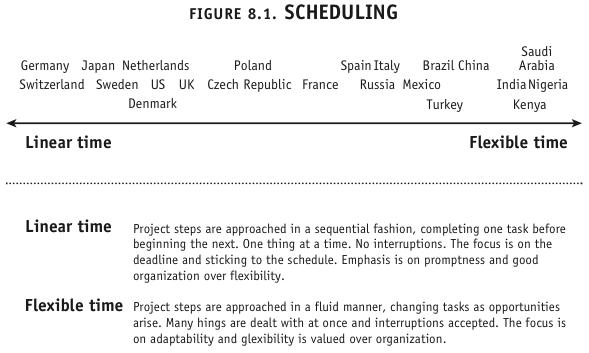 Resultado de imagem para punctuality countries brazil