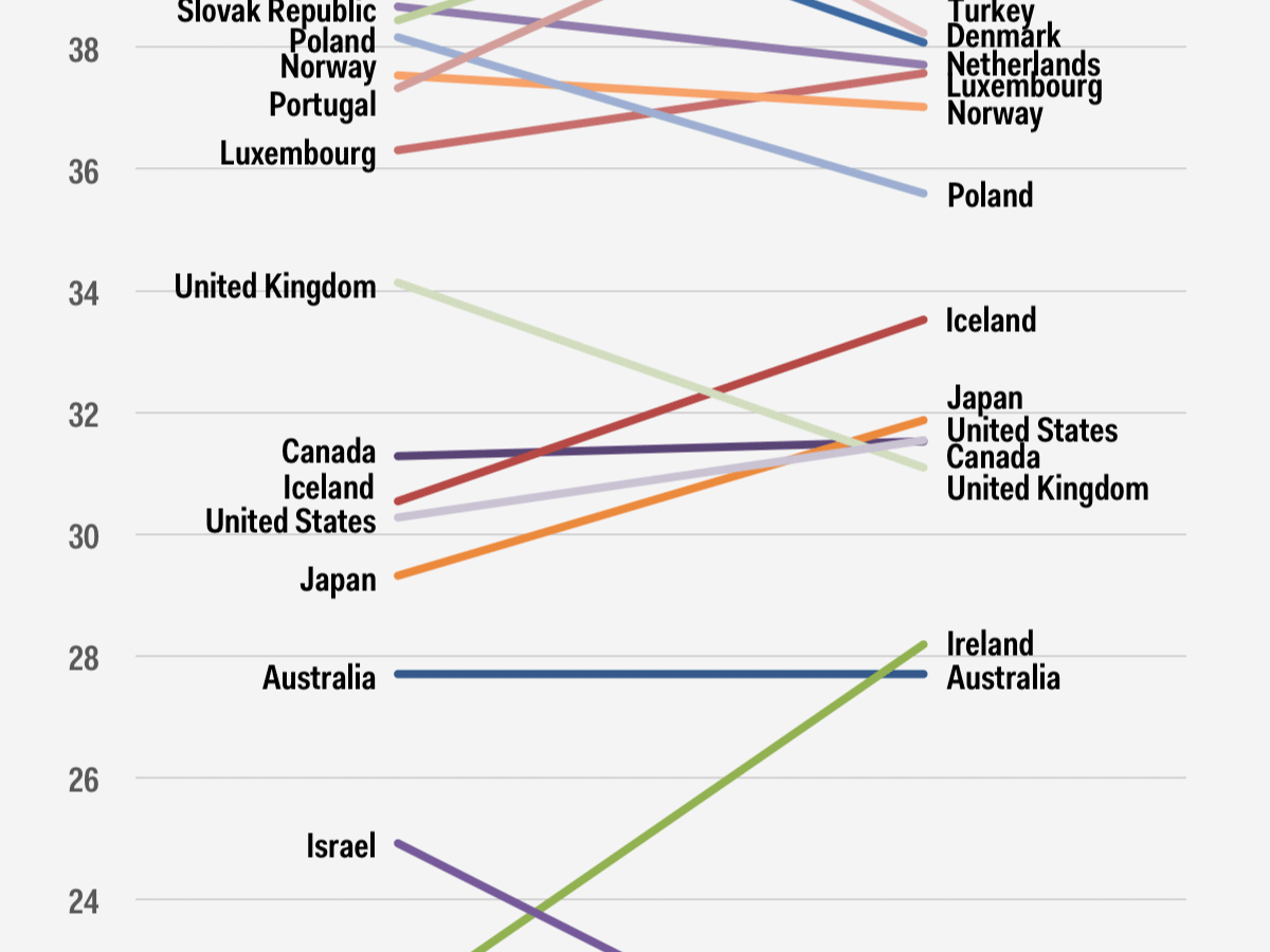 Oecd Income Tax Wedge Chart