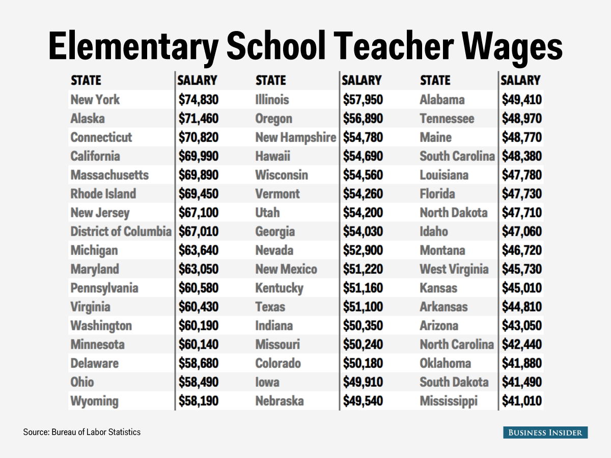 Elementary School Teacher Salary Map