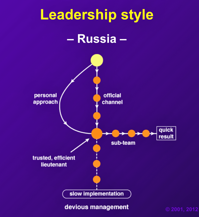 """Efforts made by managers to promote business through official channels only are likely to founder on the rocks of bureaucracy and Russian apathy. Using key people and personal alliances, the 'system' is often bypassed and a result achieved."""