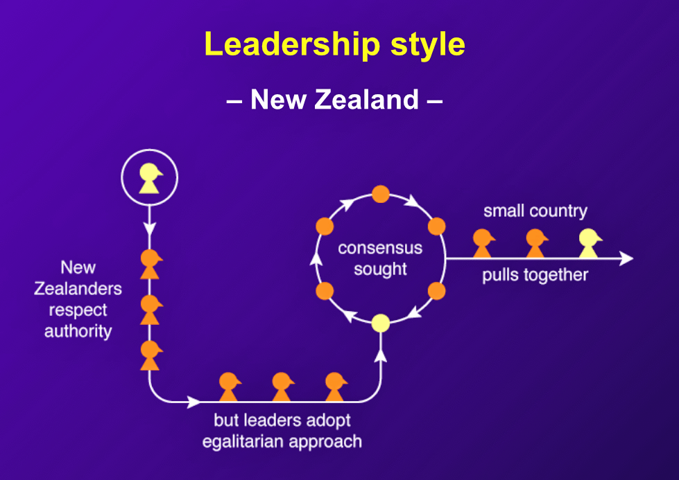 """Most New Zealanders are brought up to respect authority, and managers have a relatively easy task as long as they function in a calm, egalitarian, and reasoning manner."""