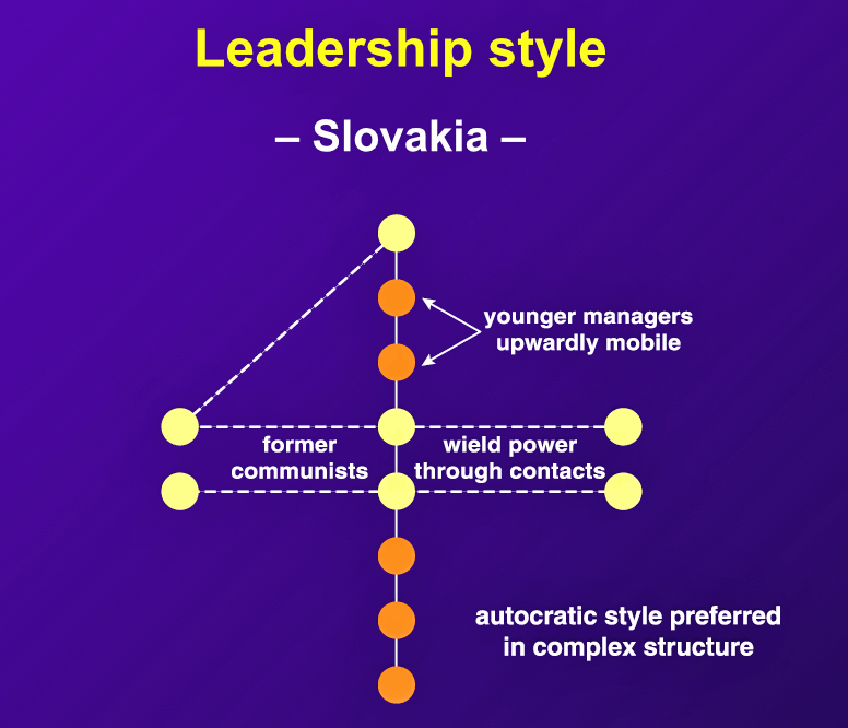 "In Slovakia, ""an autocratic style is favored over a consensual one. Few people are anxious to embrace responsibility."""