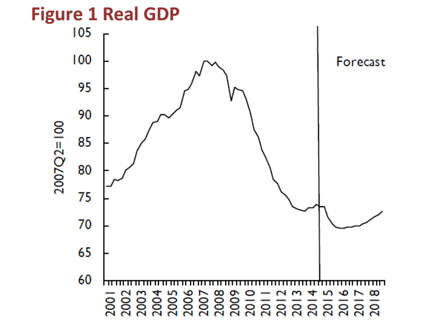 Greek GDP