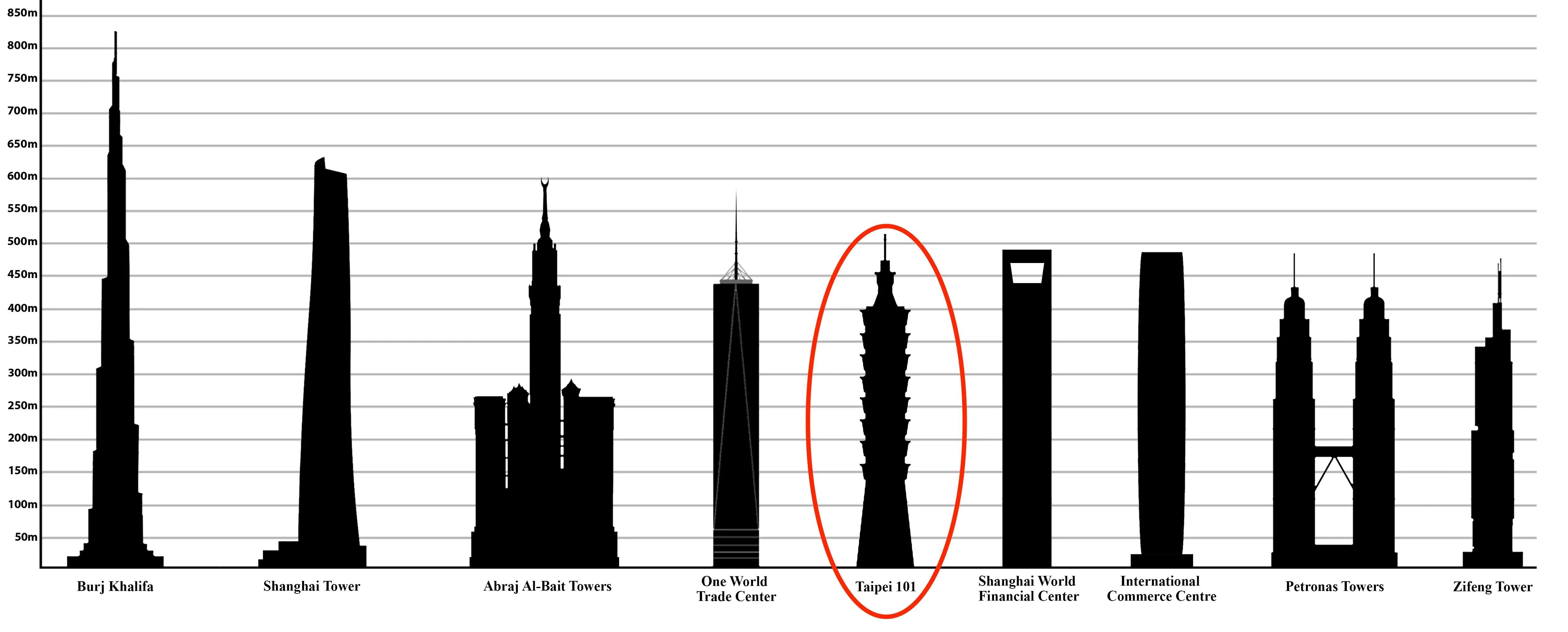 How Taipei Skysc R Stays Steady