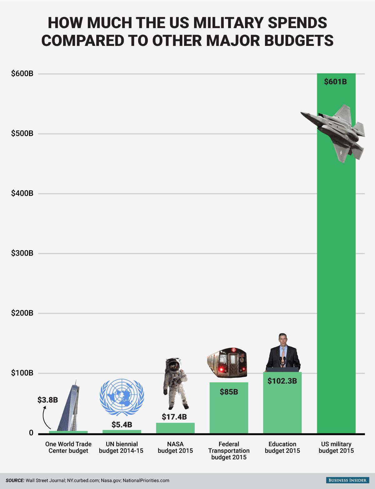 BI_graphics_Millitary budget compare chart