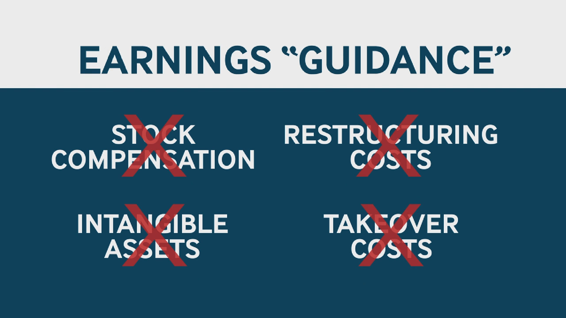 The earnings we hear about are very suspect because they exclude a lot of things.