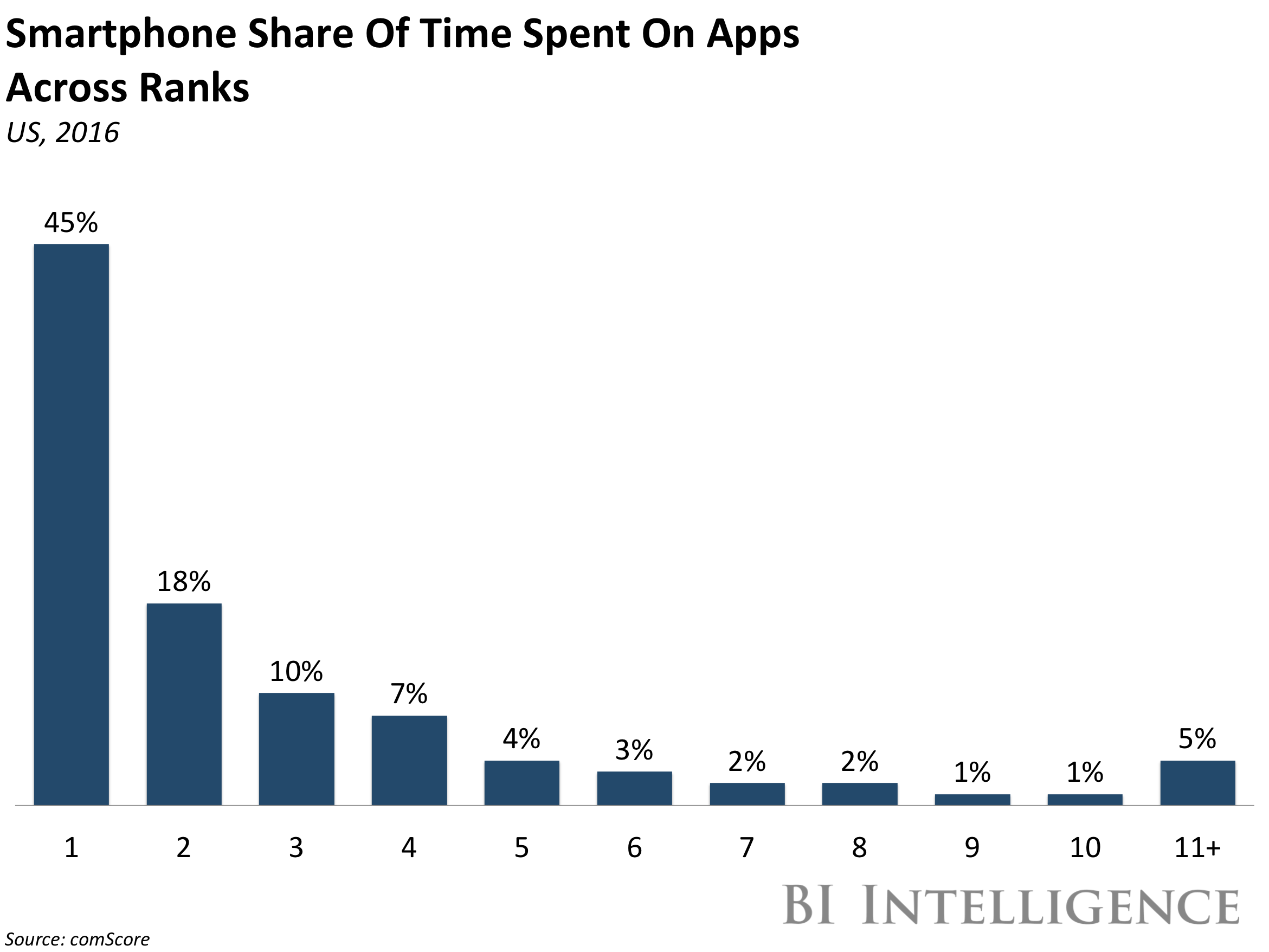 bii user time spent in apps 2016