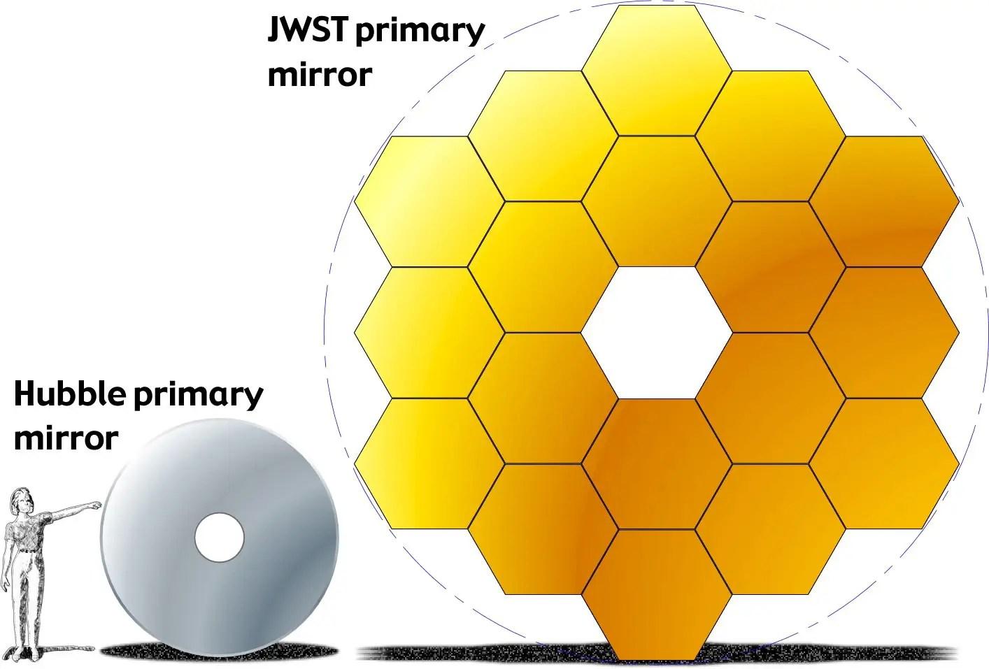 Nasa S James Webb Space Telescope Is Not Fully Built