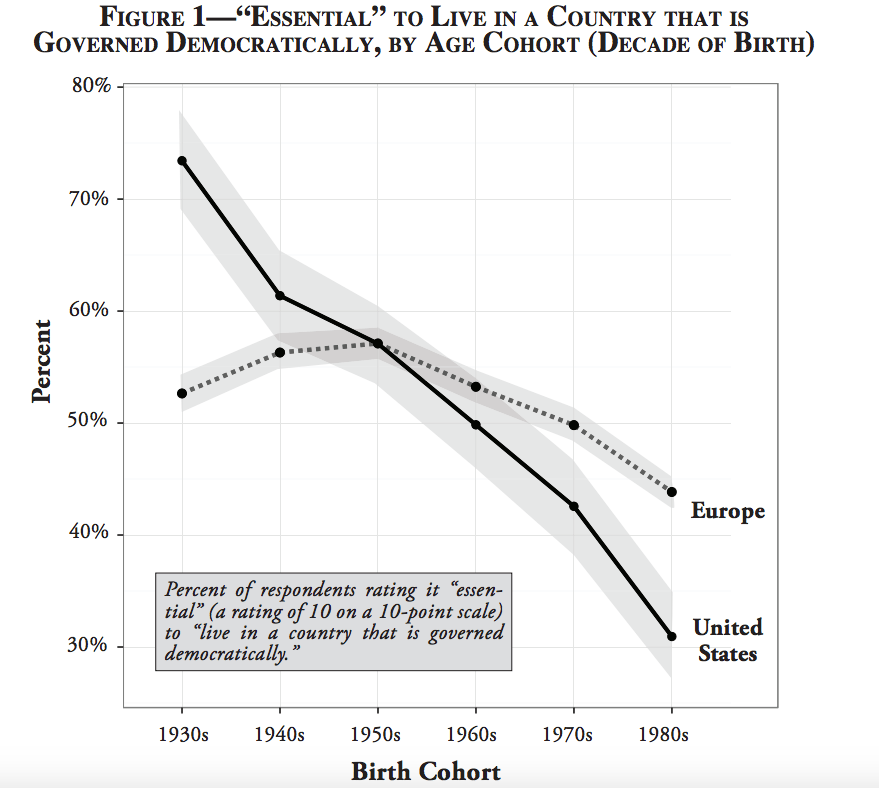 """""""Among older generations, the devotion to democracy is about as fervent and widespread as one might expect,"""" Foa and Mounk said. But that support declines as the survey respondents get younger."""