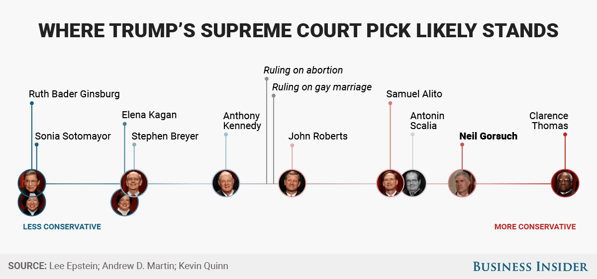 neil gorsuch Supreme Court
