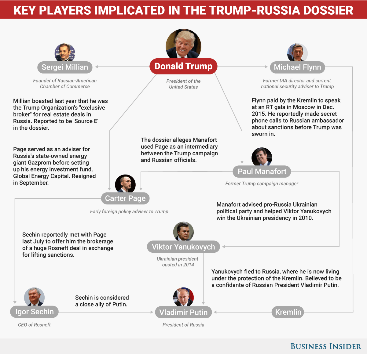 Image result for cartoons russian trump dossier