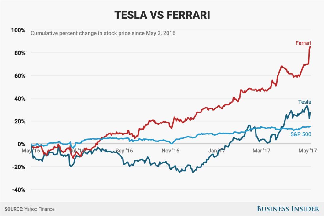 Tesla Motors Stock Symbol Newmotorspot