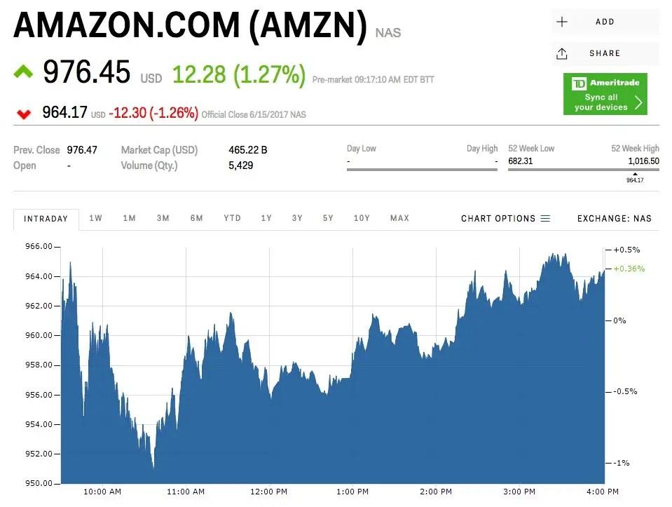 amazon buys whole foods