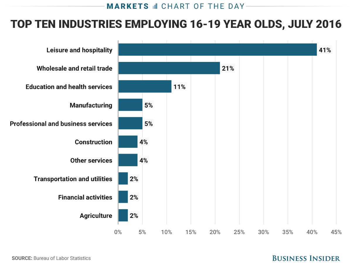 6 21 17 teen jobs COTD
