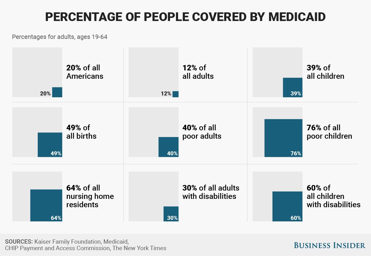 Image result for poor people on medicaid