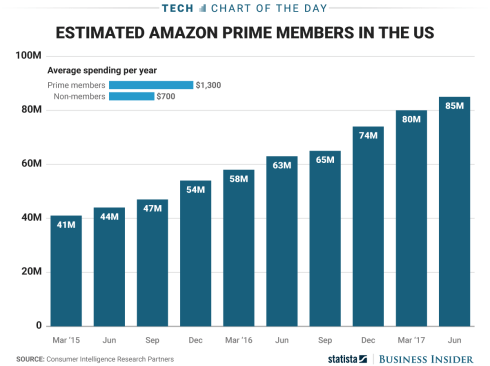 Next-Day Delivery. Same-Day Delivery. Emerging. Launched in 2005, Amazon Prime aimed to get customers to spend more. For $79 a year, members got free two-day delivery on an unlimited number of items. Amazon sweetened the pot from there.