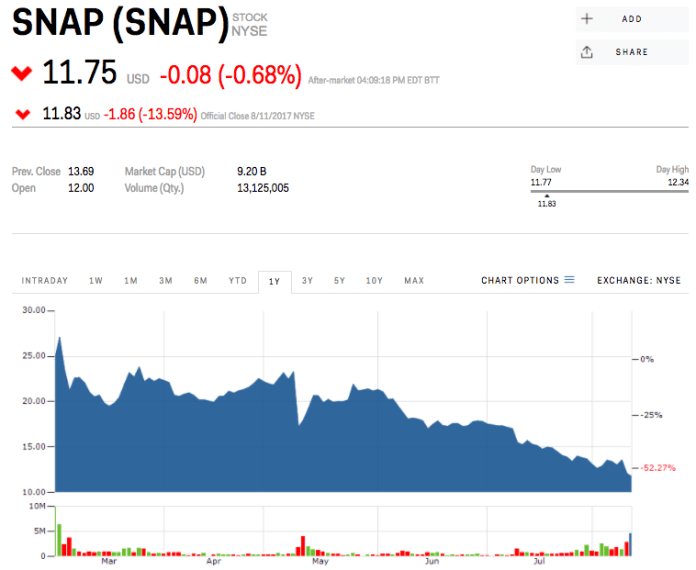 Screen Shot 2017 08 11 at 5.30.23 PM Dan Loeb just ditched all his shares of Snap | 08/11/17 Dan Loeb just ditched all his shares of Snap | 08/11/17 screen shot 2017 08 11 at 53023 pm