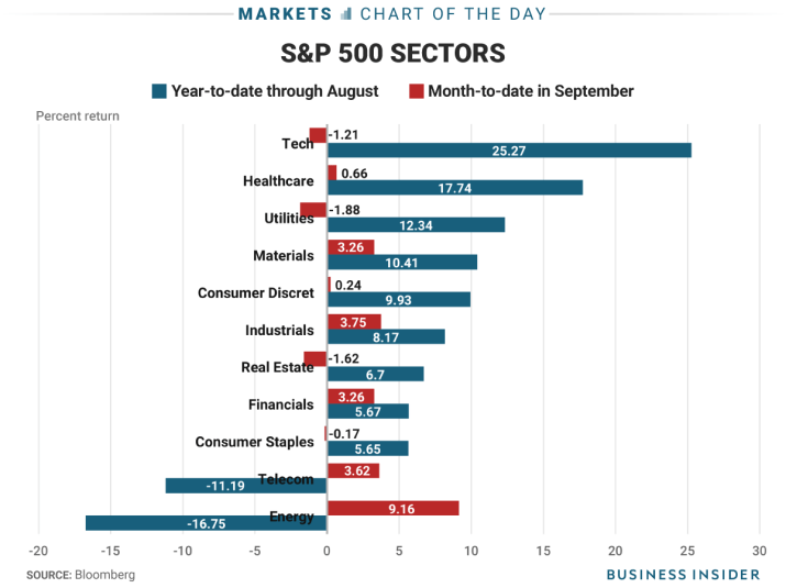 9 26 17 spx sectors COTD