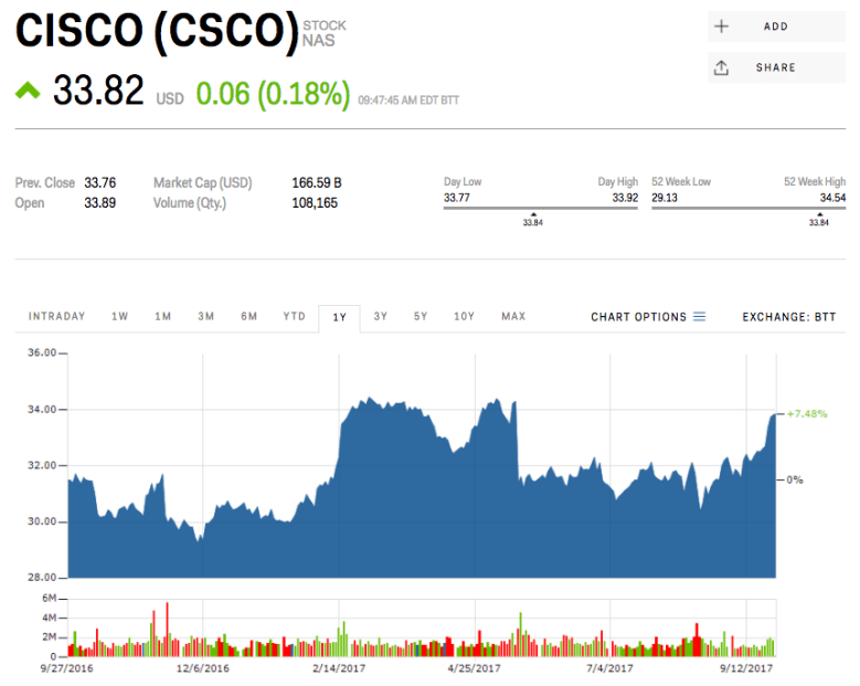1. Cisco Systems