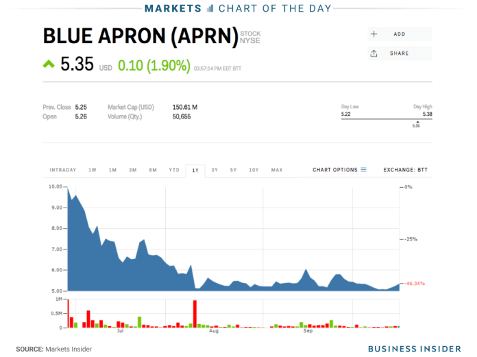10 17 17 blue apron COTD Blue Apron short bets are surging Blue Apron short bets are surging 10 17 17 blue apron cotd