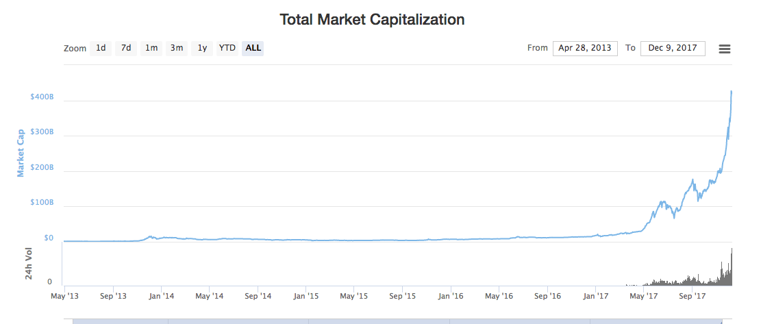 Image result for total cryptocurrency market cap